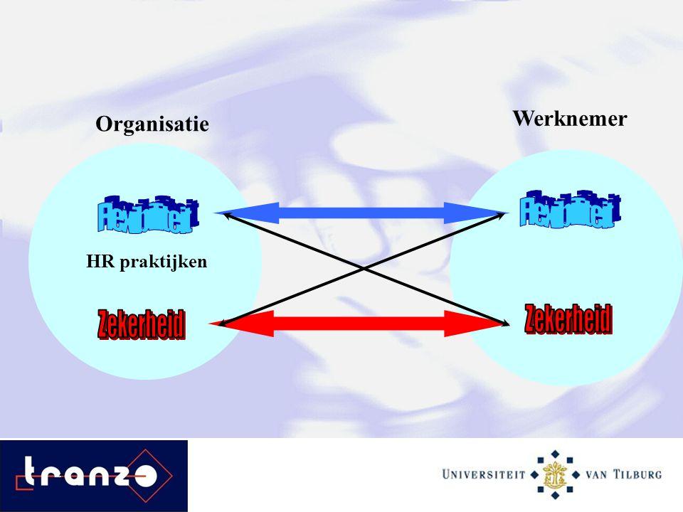 7 Organisatie Werknemer HR praktijken