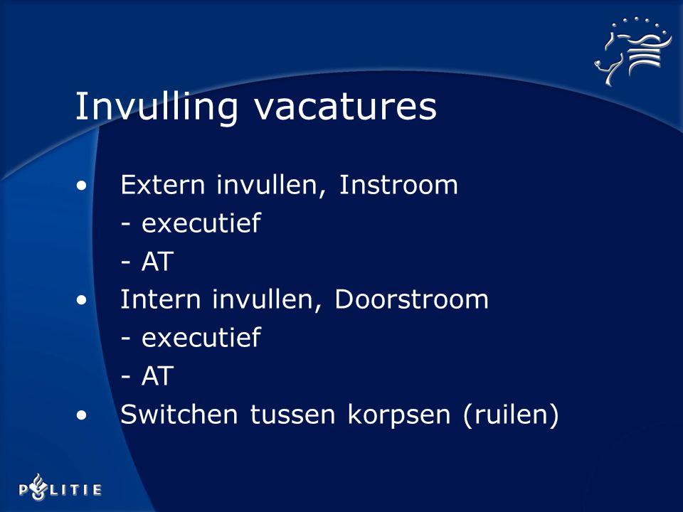 Extern invullen, Instroom - executief - AT Intern invullen, Doorstroom - executief - AT Switchen tussen korpsen (ruilen) Invulling vacatures