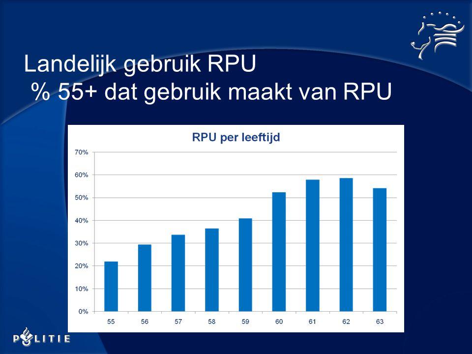 Landelijk gebruik RPU % 55+ dat gebruik maakt van RPU