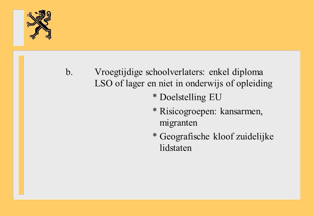 b.Vroegtijdige schoolverlaters: enkel diploma LSO of lager en niet in onderwijs of opleiding * Doelstelling EU * Risicogroepen: kansarmen, migranten * Geografische kloof zuidelijke lidstaten