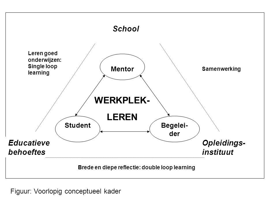 StudentBegelei- der Mentor School Opleidings- instituut Educatieve behoeftes Brede en diepe reflectie: double loop learning Leren goed onderwijzen: Single loop learning Samenwerking WERKPLEK- LEREN Figuur: Voorlopig conceptueel kader
