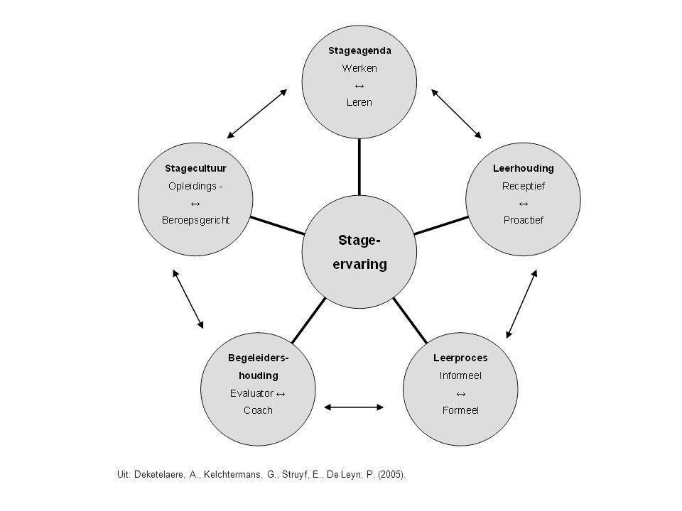 Uit: Deketelaere, A., Kelchtermans, G., Struyf, E., De Leyn, P. (2005).