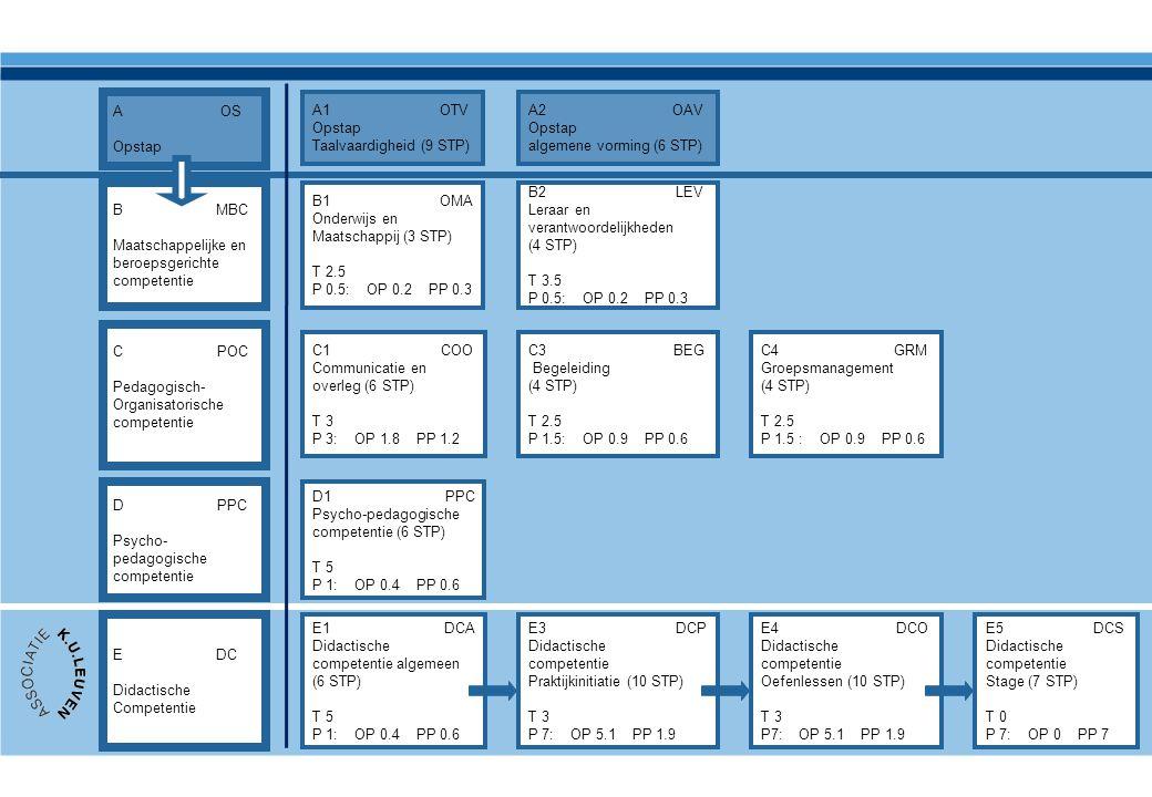 B MBC Maatschappelijke en beroepsgerichte competentie C POC Pedagogisch- Organisatorische competentie D PPC Psycho- pedagogische competentie E DC Dida