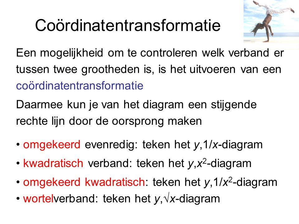 Coördinatentransformatie tussen twee grootheden is, is het uitvoeren van een coördinatentransformatie Daarmee kun je van het diagram een stijgende rec