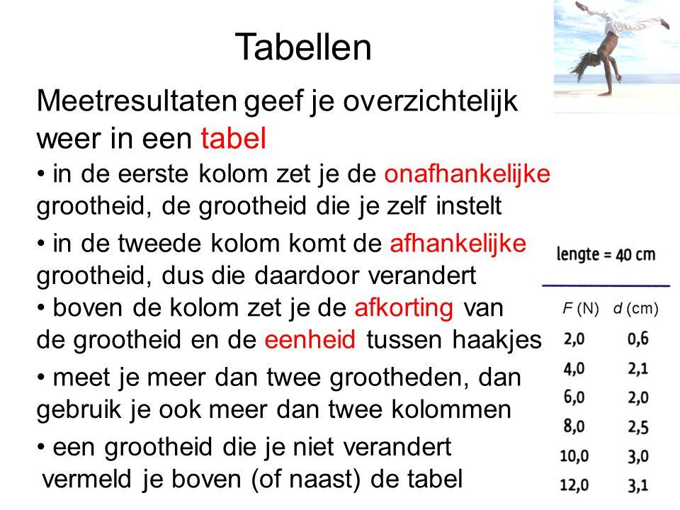 Tabellen weer in een tabel in de eerste kolom zet je de onafhankelijke grootheid, de grootheid die je zelf instelt in de tweede kolom komt de afhankel