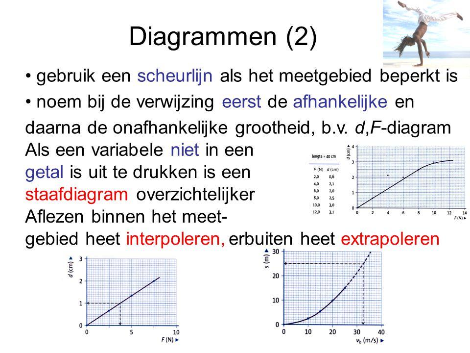 Diagrammen (2) noem bij de verwijzing eerst de afhankelijke en daarna de onafhankelijke grootheid, b.v. d,F-diagram Als een variabele niet in een geta