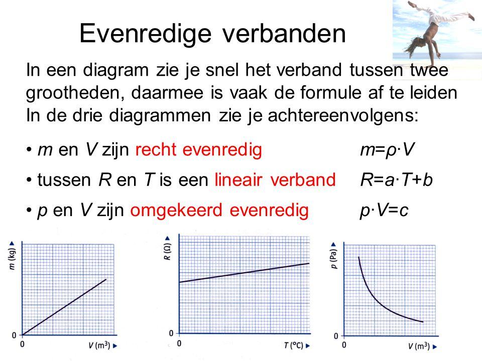 Evenredige verbanden grootheden, daarmee is vaak de formule af te leiden In de drie diagrammen zie je achtereenvolgens: m en V zijn recht evenredig tu
