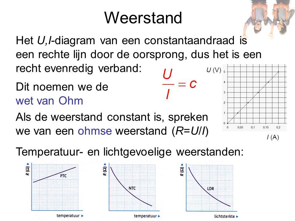Weerstand Temperatuur- en lichtgevoelige weerstanden: Het U,I-diagram van een constantaandraad is een rechte lijn door de oorsprong, dus het is een re