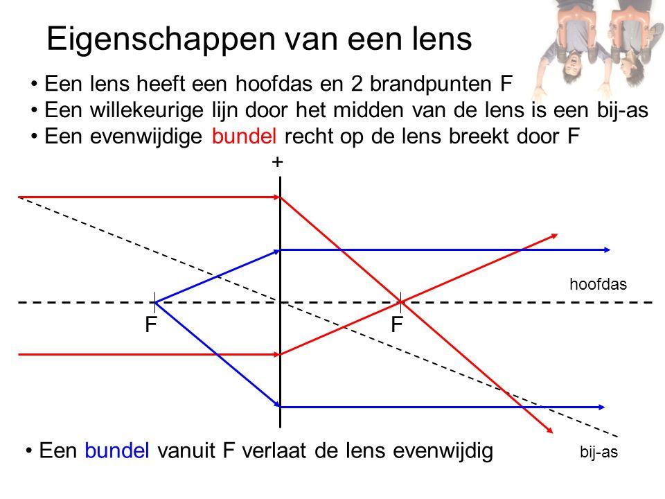 Drie constructiestralen + F F L Een straal door het midden van de lens gaat rechtdoor Een straal evenwijdig aan de hoofdas breekt door F Een straal door F verlaat de lens evenwijdig aan de hoofdas Het snijpunt van de drie stralen is het beeldpunt B (reëel) B