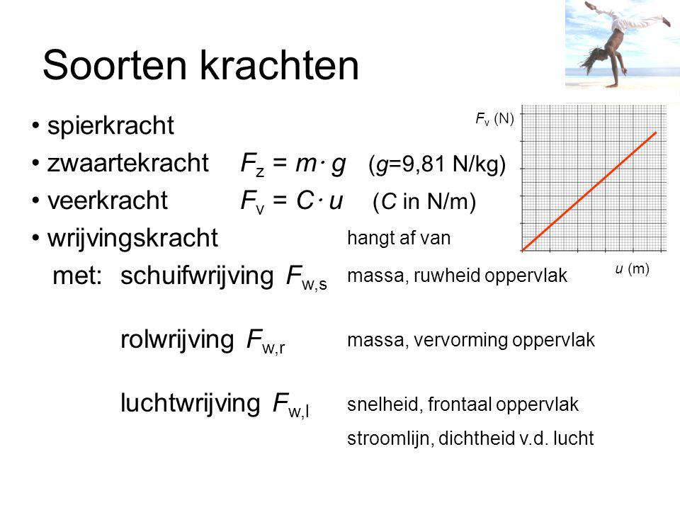 Soorten krachten spierkracht zwaartekracht veerkracht wrijvingskracht met:schuifwrijving F w,s rolwrijving F w,r luchtwrijving F w,l F z = m · g (g=9,