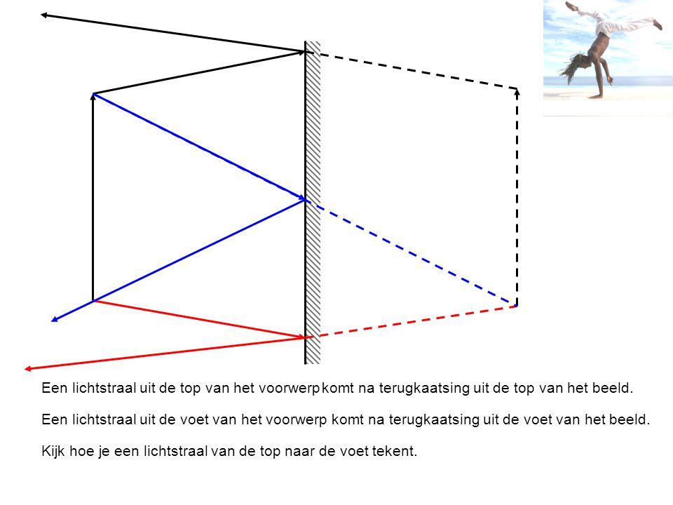 Een lichtstraal uit de top van het voorwerpkomt na terugkaatsing uit de top van het beeld. Een lichtstraal uit de voet van het voorwerp komt na terugk