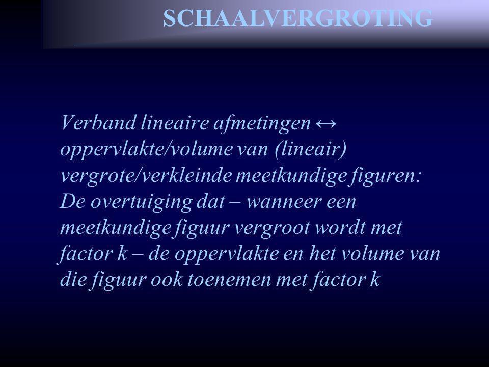 Verband lineaire afmetingen ↔ oppervlakte/volume van (lineair) vergrote/verkleinde meetkundige figuren: De overtuiging dat – wanneer een meetkundige figuur vergroot wordt met factor k – de oppervlakte en het volume van die figuur ook toenemen met factor k SCHAALVERGROTING