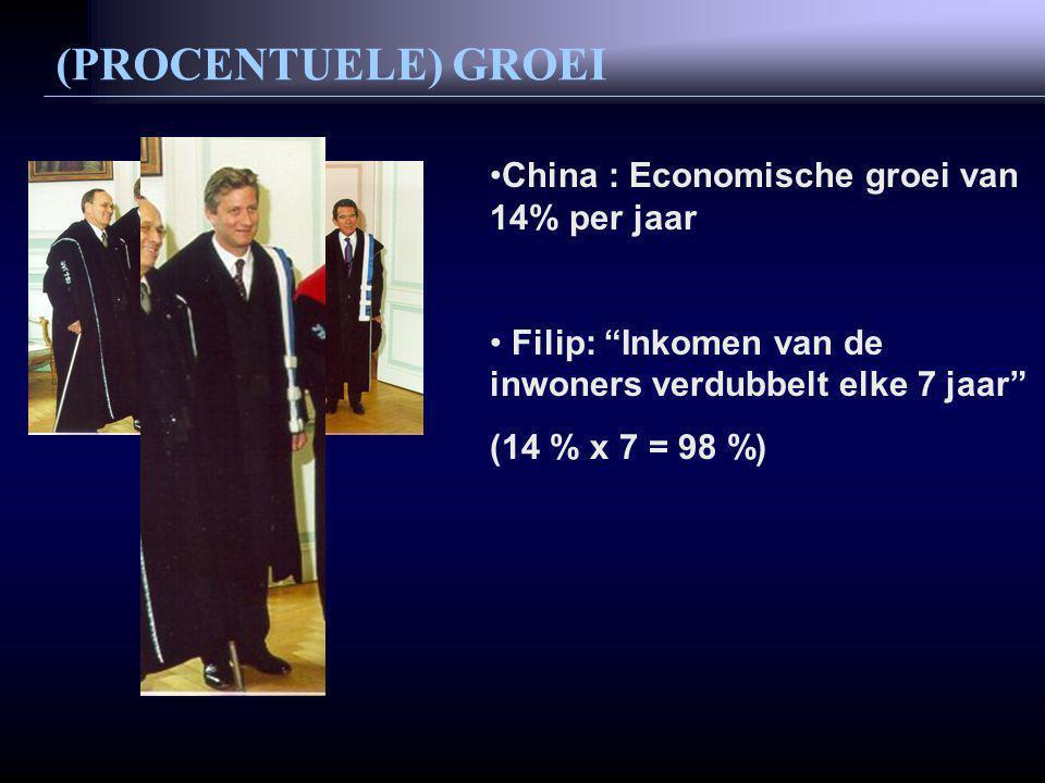 China : Economische groei van 14% per jaar Filip: Inkomen van de inwoners verdubbelt elke 7 jaar (14 % x 7 = 98 %) (PROCENTUELE) GROEI