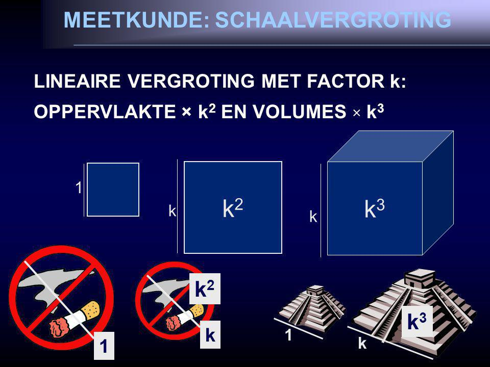 MEETKUNDE: SCHAALVERGROTING LINEAIRE VERGROTING MET FACTOR k: OPPERVLAKTE × k 2 EN VOLUMES × k 3 1 k2k2 k k3k3 k 1 k k3k3 1 k k2k2