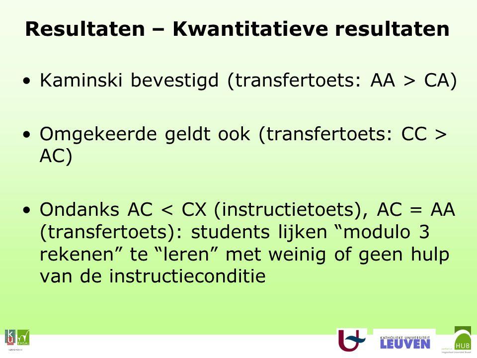 VLEKHO-HONIM Resultaten – Kwantitatieve resultaten Kaminski bevestigd (transfertoets: AA > CA) Omgekeerde geldt ook (transfertoets: CC > AC) Ondanks AC < CX (instructietoets), AC = AA (transfertoets): students lijken modulo 3 rekenen te leren met weinig of geen hulp van de instructieconditie