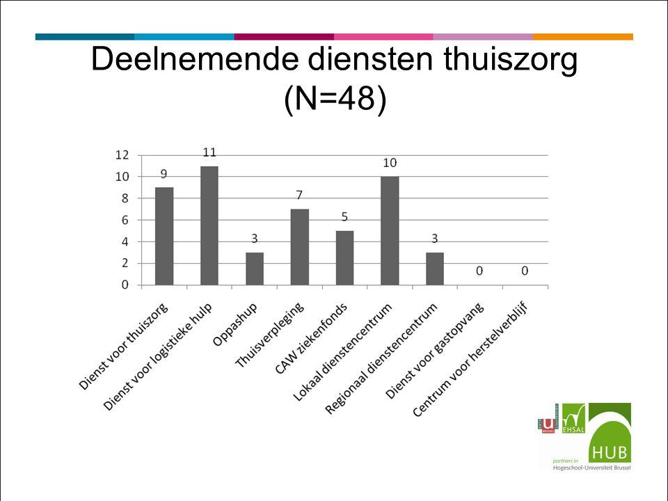 Deelnemende diensten thuiszorg (N=48)
