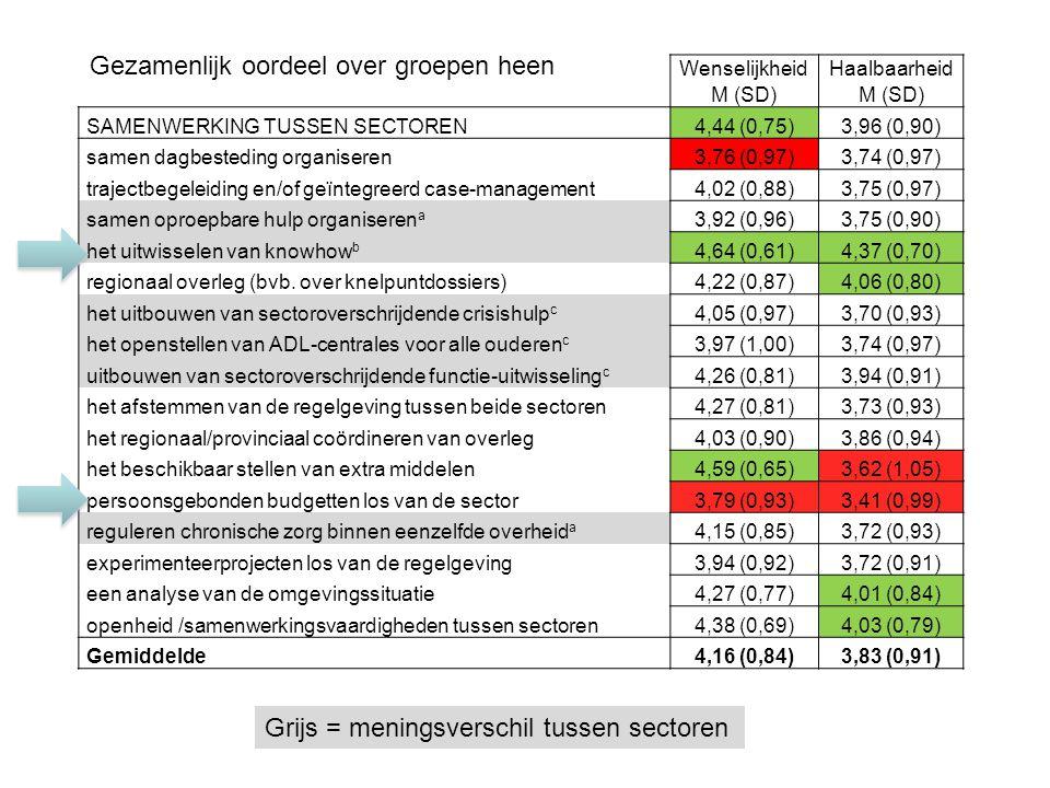 Wenselijkheid M (SD) Haalbaarheid M (SD) SAMENWERKING TUSSEN SECTOREN4,44 (0,75)3,96 (0,90) samen dagbesteding organiseren3,76 (0,97)3,74 (0,97) trajectbegeleiding en/of geïntegreerd case-management4,02 (0,88)3,75 (0,97) samen oproepbare hulp organiseren a 3,92 (0,96)3,75 (0,90) het uitwisselen van knowhow b 4,64 (0,61)4,37 (0,70) regionaal overleg (bvb.
