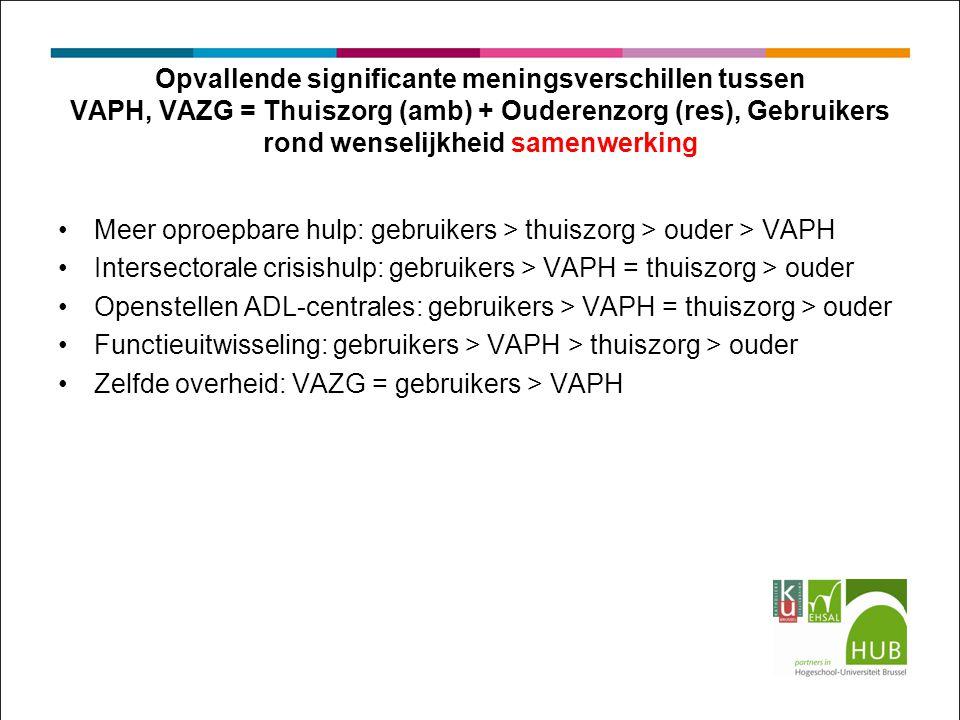 Opvallende significante meningsverschillen tussen VAPH, VAZG = Thuiszorg (amb) + Ouderenzorg (res), Gebruikers rond wenselijkheid samenwerking Meer oproepbare hulp: gebruikers > thuiszorg > ouder > VAPH Intersectorale crisishulp: gebruikers > VAPH = thuiszorg > ouder Openstellen ADL-centrales: gebruikers > VAPH = thuiszorg > ouder Functieuitwisseling: gebruikers > VAPH > thuiszorg > ouder Zelfde overheid: VAZG = gebruikers > VAPH