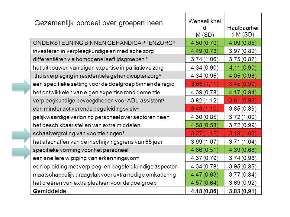 Wenselijkhei d M (SD) Haalbaarhei d M (SD) ONDERSTEUNING BINNEN GEHANDICAPTENZORG c 4,50 (0,70)4,09 (0,85) investeren in verpleegkundige en medische zorg4,49 (0,73)3,97 (0,82) differentiëren via homogene leeftijdsgroepen a 3,74 (1,06)3,75 (0,87) het uitbouwen van eigen expertise in palliatieve zorg4,34 (0,90)4,11 (0,90) thuisverpleging in residentiële gehandicaptenzorg c 4,34 (0,95)4,05 (0,98) een specifieke setting voor de doelgroep binnen de regio3,66 (1,11)3,45 (0,90) het ontwikkelen van eigen expertise rond dementie4,39 (0,78)4,17 (0,84) verpleegkundige bevoegdheden voor ADL-assistent a 3,82 (1,12)3,61 (0,96) een minder activerende begeleidingsvisie c 3,49 (1,10)3,85 (0,89) gelijkwaardige verloning personeel over sectoren heen4,30 (0,85)3,72 (1,00) het beschikbaar stellen van extra middelen4,58 (0,58)3,72 (0,99) schaalvergroting van voorzieningen a 3,27 (1,12)3,19 (1,05) het afschaffen van de inschrijvingsgrens van 65 jaar3,99 (1,07)3,71 (1,04) specifieke vorming voor het personeel a 4,66 (0,51)4,39 (0,68) een snellere wijziging van erkenningsvorm4,37 (0,79)3,74 (0,96) een opleiding met verpleeg- en begeleidkundige aspecten4,34 (0,78)3,95 (0,85) maatschappelijk draagvlak voor extra nodige omkadering4,47 (0,63)3,77 (0,84) het creëren van extra plaatsen voor de doelgroep4,57 (0,64)3,69 (0,92) Gemiddelde4,18 (0,86)3,83 (0,91) Gezamenlijk oordeel over groepen heen