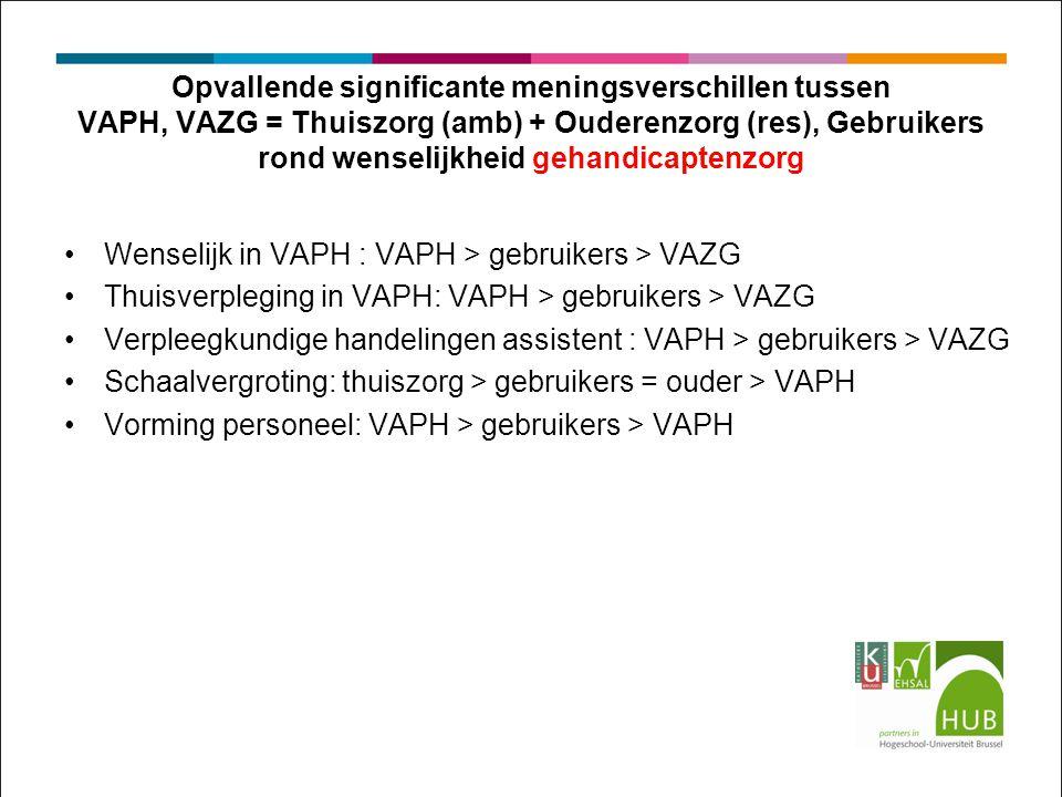 Opvallende significante meningsverschillen tussen VAPH, VAZG = Thuiszorg (amb) + Ouderenzorg (res), Gebruikers rond wenselijkheid gehandicaptenzorg Wenselijk in VAPH : VAPH > gebruikers > VAZG Thuisverpleging in VAPH: VAPH > gebruikers > VAZG Verpleegkundige handelingen assistent : VAPH > gebruikers > VAZG Schaalvergroting: thuiszorg > gebruikers = ouder > VAPH Vorming personeel: VAPH > gebruikers > VAPH