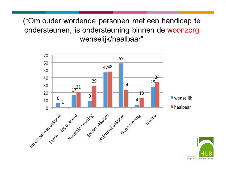 ( Om ouder wordende personen met een handicap te ondersteunen, is ondersteuning binnen de woonzorg wenselijk/haalbaar