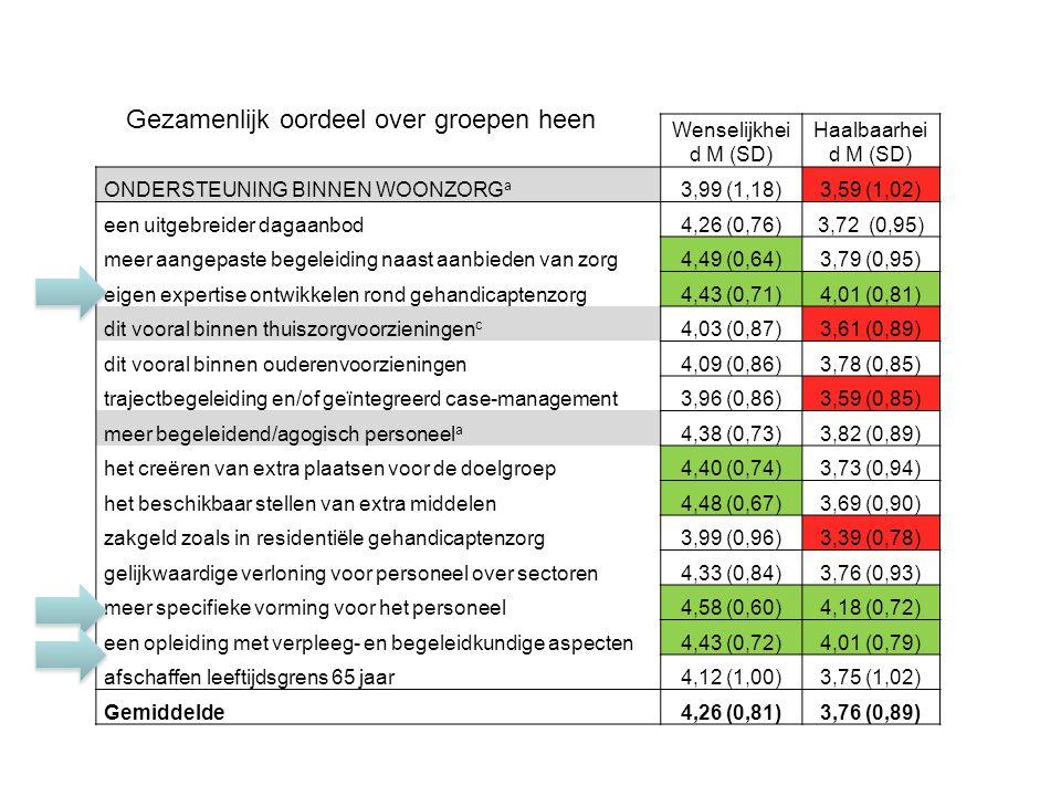 Wenselijkhei d M (SD) Haalbaarhei d M (SD) ONDERSTEUNING BINNEN WOONZORG a 3,99 (1,18)3,59 (1,02) een uitgebreider dagaanbod4,26 (0,76)3,72 (0,95) meer aangepaste begeleiding naast aanbieden van zorg4,49 (0,64)3,79 (0,95) eigen expertise ontwikkelen rond gehandicaptenzorg4,43 (0,71)4,01 (0,81) dit vooral binnen thuiszorgvoorzieningen c 4,03 (0,87)3,61 (0,89) dit vooral binnen ouderenvoorzieningen4,09 (0,86)3,78 (0,85) trajectbegeleiding en/of geïntegreerd case-management3,96 (0,86)3,59 (0,85) meer begeleidend/agogisch personeel a 4,38 (0,73)3,82 (0,89) het creëren van extra plaatsen voor de doelgroep4,40 (0,74)3,73 (0,94) het beschikbaar stellen van extra middelen4,48 (0,67)3,69 (0,90) zakgeld zoals in residentiële gehandicaptenzorg3,99 (0,96)3,39 (0,78) gelijkwaardige verloning voor personeel over sectoren4,33 (0,84)3,76 (0,93) meer specifieke vorming voor het personeel4,58 (0,60)4,18 (0,72) een opleiding met verpleeg- en begeleidkundige aspecten4,43 (0,72)4,01 (0,79) afschaffen leeftijdsgrens 65 jaar4,12 (1,00)3,75 (1,02) Gemiddelde4,26 (0,81)3,76 (0,89) Gezamenlijk oordeel over groepen heen