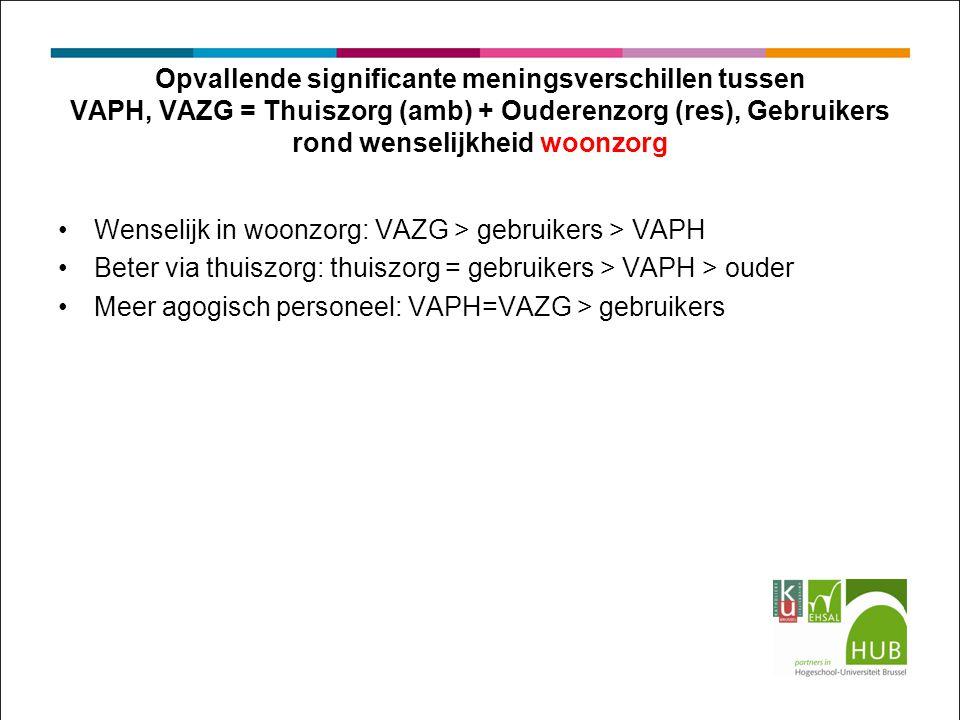 Opvallende significante meningsverschillen tussen VAPH, VAZG = Thuiszorg (amb) + Ouderenzorg (res), Gebruikers rond wenselijkheid woonzorg Wenselijk in woonzorg: VAZG > gebruikers > VAPH Beter via thuiszorg: thuiszorg = gebruikers > VAPH > ouder Meer agogisch personeel: VAPH=VAZG > gebruikers