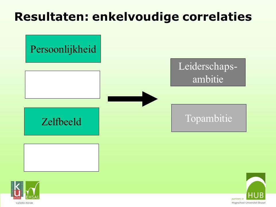 VLEKHO-HONIM Resultaten: enkelvoudige correlaties Leiderschaps- ambitie Persoonlijkheid Zelfbeeld Topambitie