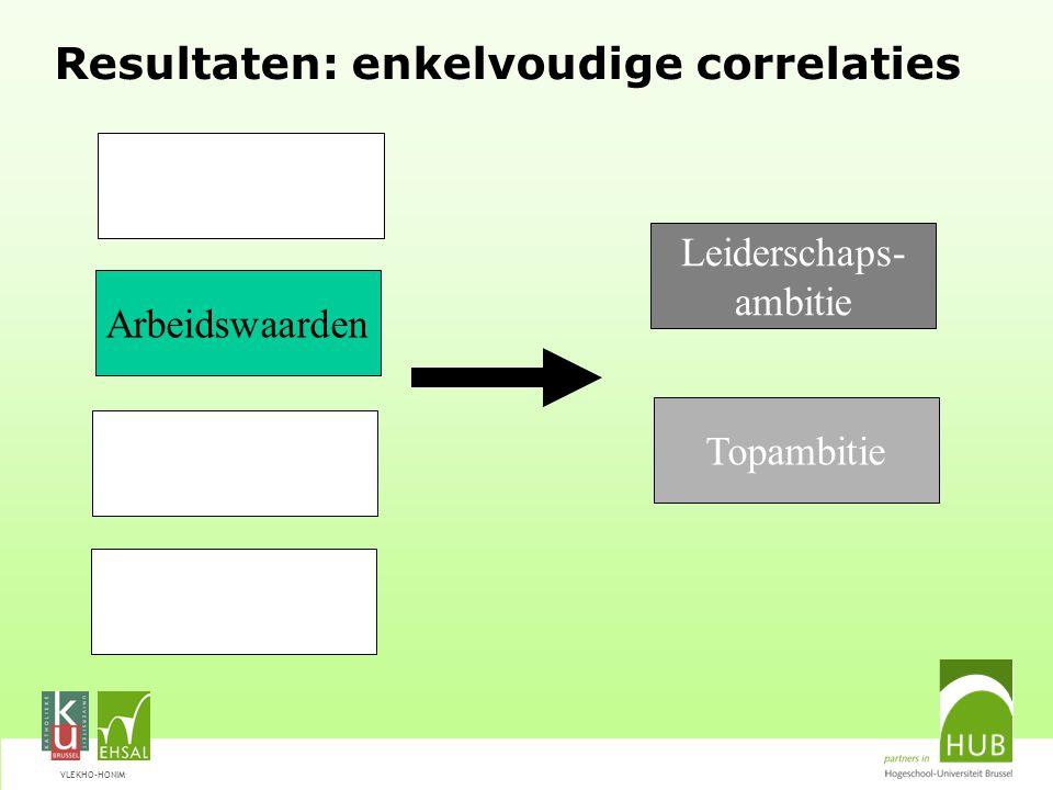 VLEKHO-HONIM Resultaten: enkelvoudige correlaties Leiderschaps- ambitie Arbeidswaarden Topambitie