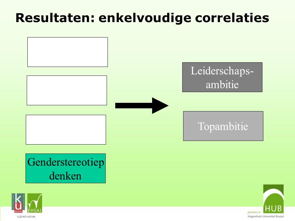 VLEKHO-HONIM Resultaten: enkelvoudige correlaties Leiderschaps- ambitie Genderstereotiep denken Topambitie