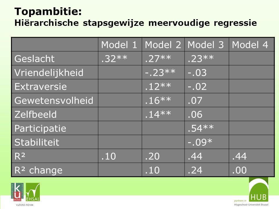 VLEKHO-HONIM Topambitie: Hiërarchische stapsgewijze meervoudige regressie Model 1Model 2Model 3Model 4 Geslacht.32**.27**.23** Vriendelijkheid-.23**-.03 Extraversie.12**-.02 Gewetensvolheid.16**.07 Zelfbeeld.14**.06 Participatie.54** Stabiliteit-.09* R².10.20.44 R² change.10.24.00