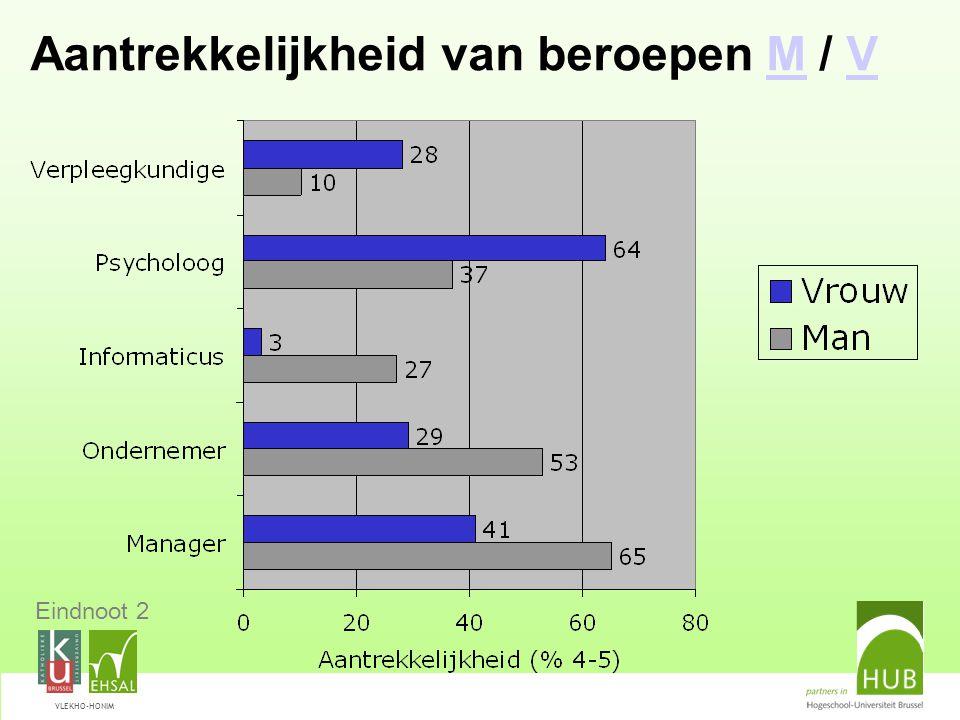 VLEKHO-HONIM Aantrekkelijkheid van beroepen M / VMV Eindnoot 2