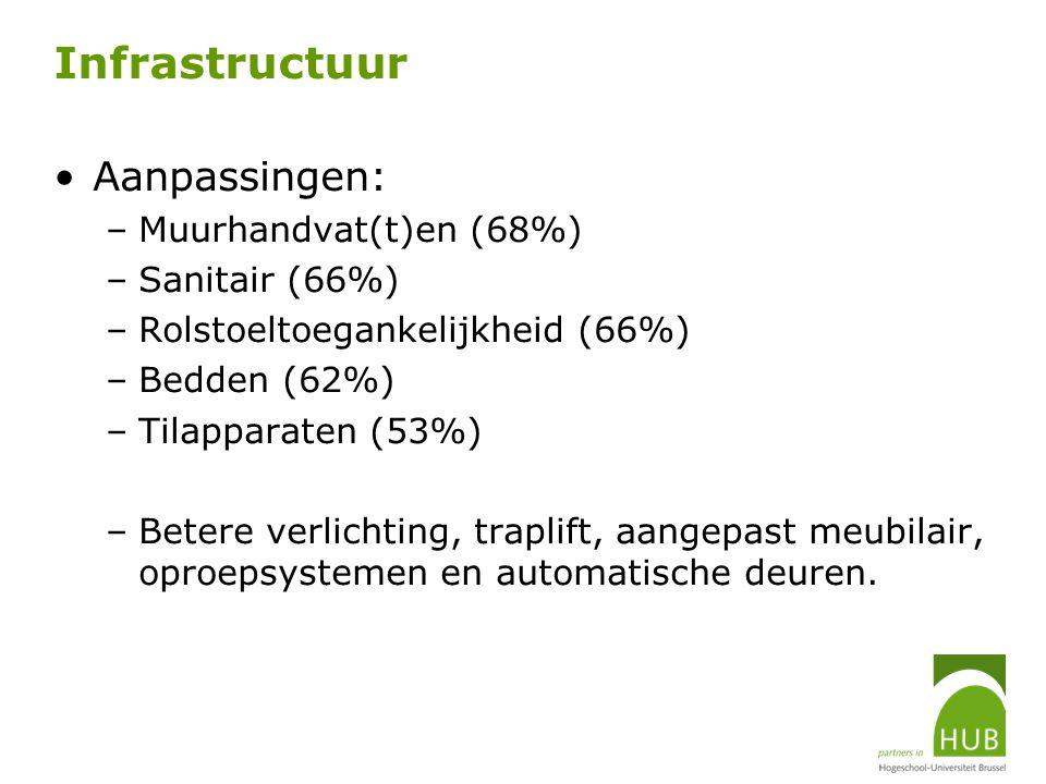 Infrastructuur Aanpassingen: –Muurhandvat(t)en (68%) –Sanitair (66%) –Rolstoeltoegankelijkheid (66%) –Bedden (62%) –Tilapparaten (53%) –Betere verlich