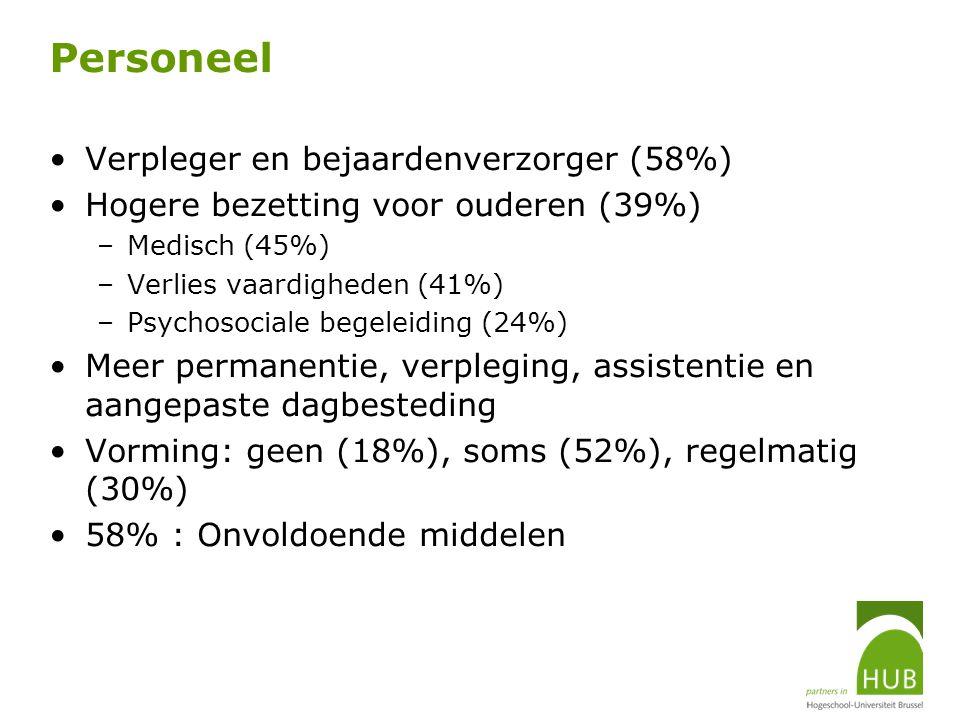 Personeel Verpleger en bejaardenverzorger (58%) Hogere bezetting voor ouderen (39%) –Medisch (45%) –Verlies vaardigheden (41%) –Psychosociale begeleid