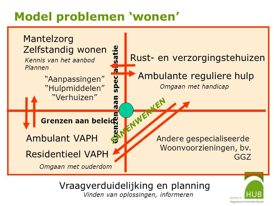 Model problemen 'wonen' Mantelzorg Zelfstandig wonen Residentieel VAPH Ambulante reguliere hulp Rust- en verzorgingstehuizen Ambulant VAPH Vraagverdui