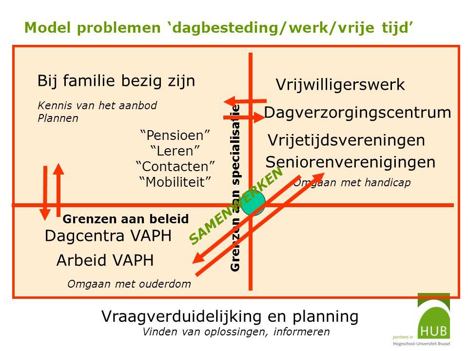 Model problemen 'dagbesteding/werk/vrije tijd' Bij familie bezig zijn Arbeid VAPH Vrijetijdsvereningen Dagverzorgingscentrum Dagcentra VAPH Vraagverdu