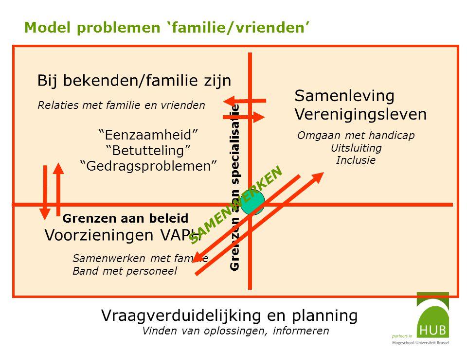 Model problemen 'familie/vrienden' Bij bekenden/familie zijn Voorzieningen VAPH Vraagverduidelijking en planning Grenzen aan beleid Grenzen aan specia