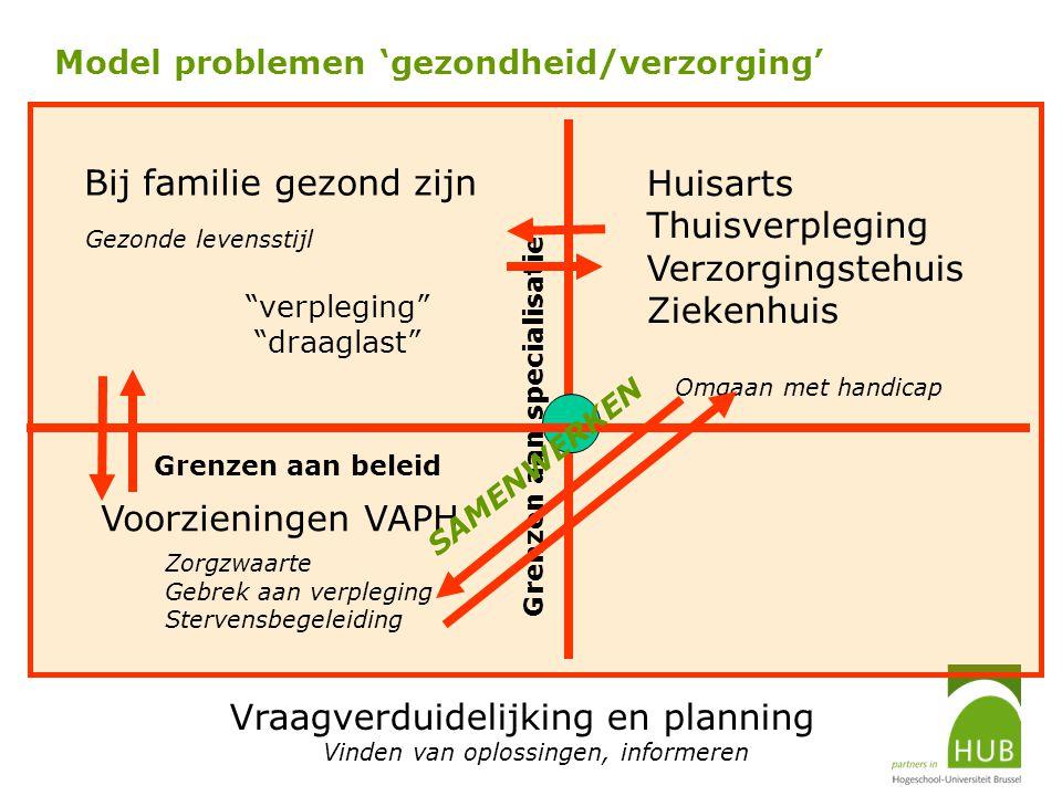 Model problemen 'gezondheid/verzorging' Bij familie gezond zijn Voorzieningen VAPH Vraagverduidelijking en planning Grenzen aan beleid Grenzen aan spe