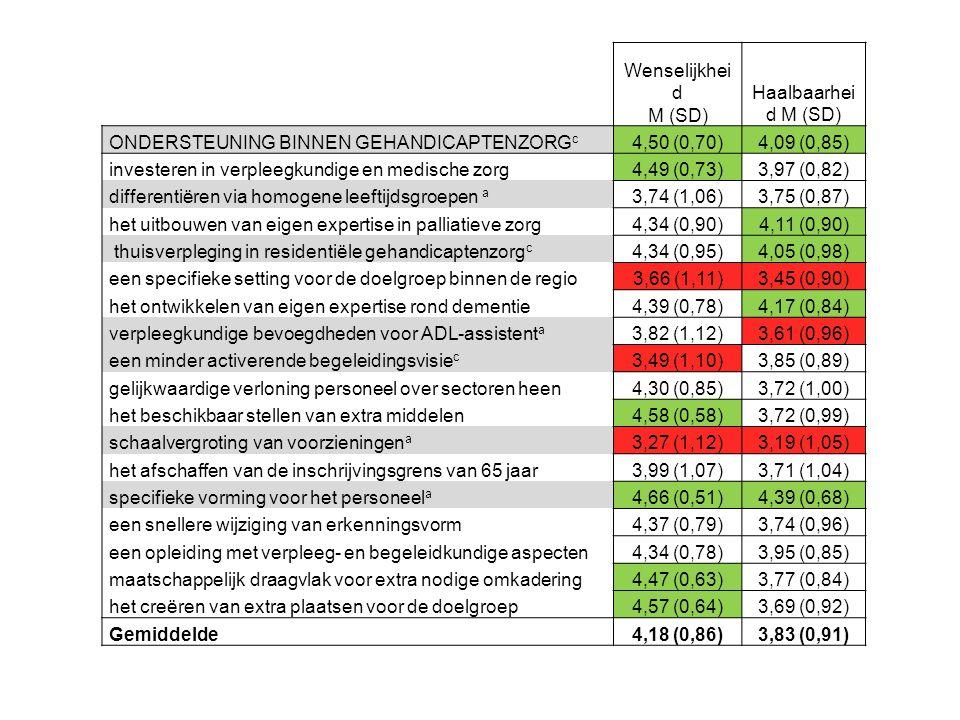 Wenselijkhei d M (SD) Haalbaarhei d M (SD) ONDERSTEUNING BINNEN GEHANDICAPTENZORG c 4,50 (0,70)4,09 (0,85) investeren in verpleegkundige en medische zorg4,49 (0,73)3,97 (0,82) differentiëren via homogene leeftijdsgroepen a 3,74 (1,06)3,75 (0,87) het uitbouwen van eigen expertise in palliatieve zorg4,34 (0,90)4,11 (0,90) thuisverpleging in residentiële gehandicaptenzorg c 4,34 (0,95)4,05 (0,98) een specifieke setting voor de doelgroep binnen de regio3,66 (1,11)3,45 (0,90) het ontwikkelen van eigen expertise rond dementie4,39 (0,78)4,17 (0,84) verpleegkundige bevoegdheden voor ADL-assistent a 3,82 (1,12)3,61 (0,96) een minder activerende begeleidingsvisie c 3,49 (1,10)3,85 (0,89) gelijkwaardige verloning personeel over sectoren heen4,30 (0,85)3,72 (1,00) het beschikbaar stellen van extra middelen4,58 (0,58)3,72 (0,99) schaalvergroting van voorzieningen a 3,27 (1,12)3,19 (1,05) het afschaffen van de inschrijvingsgrens van 65 jaar3,99 (1,07)3,71 (1,04) specifieke vorming voor het personeel a 4,66 (0,51)4,39 (0,68) een snellere wijziging van erkenningsvorm4,37 (0,79)3,74 (0,96) een opleiding met verpleeg- en begeleidkundige aspecten4,34 (0,78)3,95 (0,85) maatschappelijk draagvlak voor extra nodige omkadering4,47 (0,63)3,77 (0,84) het creëren van extra plaatsen voor de doelgroep4,57 (0,64)3,69 (0,92) Gemiddelde4,18 (0,86)3,83 (0,91)