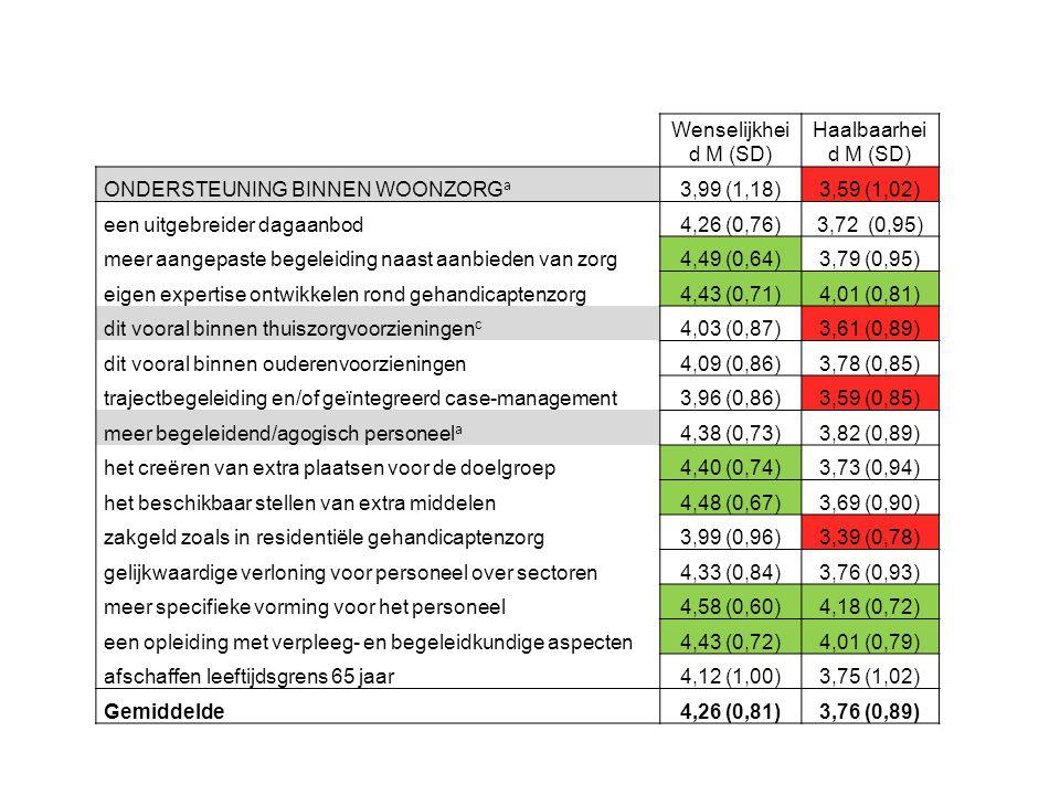 Wenselijkhei d M (SD) Haalbaarhei d M (SD) ONDERSTEUNING BINNEN WOONZORG a 3,99 (1,18)3,59 (1,02) een uitgebreider dagaanbod4,26 (0,76)3,72 (0,95) meer aangepaste begeleiding naast aanbieden van zorg4,49 (0,64)3,79 (0,95) eigen expertise ontwikkelen rond gehandicaptenzorg4,43 (0,71)4,01 (0,81) dit vooral binnen thuiszorgvoorzieningen c 4,03 (0,87)3,61 (0,89) dit vooral binnen ouderenvoorzieningen4,09 (0,86)3,78 (0,85) trajectbegeleiding en/of geïntegreerd case-management3,96 (0,86)3,59 (0,85) meer begeleidend/agogisch personeel a 4,38 (0,73)3,82 (0,89) het creëren van extra plaatsen voor de doelgroep4,40 (0,74)3,73 (0,94) het beschikbaar stellen van extra middelen4,48 (0,67)3,69 (0,90) zakgeld zoals in residentiële gehandicaptenzorg3,99 (0,96)3,39 (0,78) gelijkwaardige verloning voor personeel over sectoren4,33 (0,84)3,76 (0,93) meer specifieke vorming voor het personeel4,58 (0,60)4,18 (0,72) een opleiding met verpleeg- en begeleidkundige aspecten4,43 (0,72)4,01 (0,79) afschaffen leeftijdsgrens 65 jaar4,12 (1,00)3,75 (1,02) Gemiddelde4,26 (0,81)3,76 (0,89)