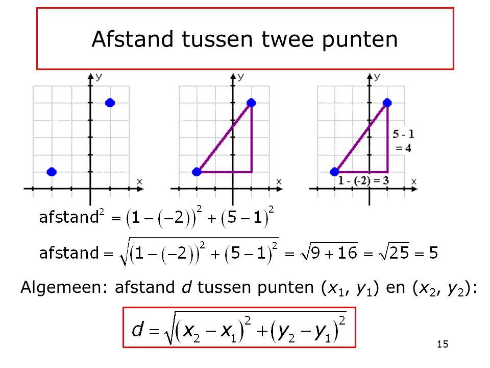 Afstand tussen twee punten Algemeen: afstand d tussen punten (x 1, y 1 ) en (x 2, y 2 ): 15
