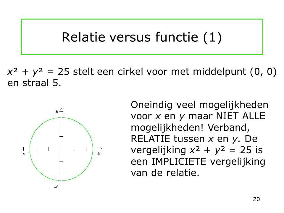 Relatie versus functie (1) Oneindig veel mogelijkheden voor x en y maar NIET ALLE mogelijkheden! Verband, RELATIE tussen x en y. De vergelijking x² +