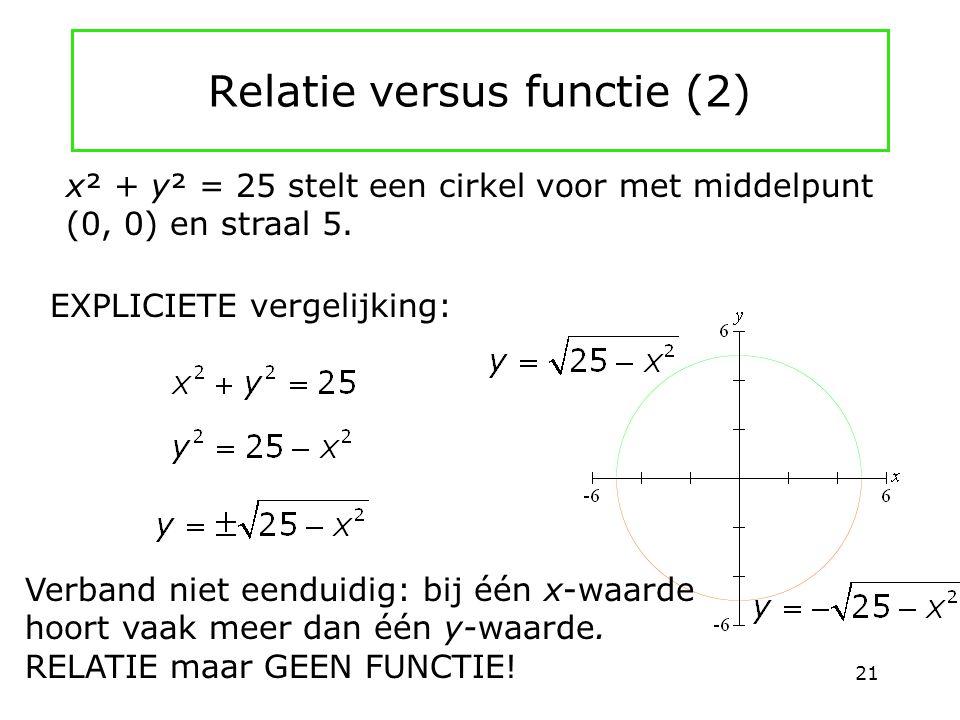 Relatie versus functie (2) EXPLICIETE vergelijking: Verband niet eenduidig: bij één x-waarde hoort vaak meer dan één y-waarde. RELATIE maar GEEN FUNCT