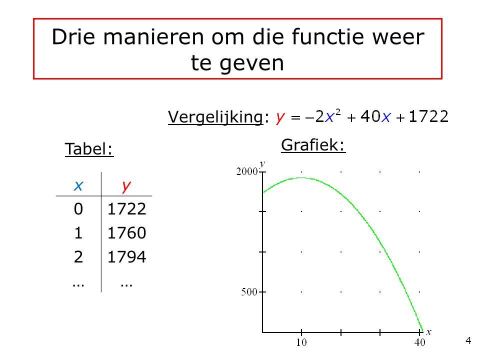 Drie manieren om die functie weer te geven Vergelijking: Grafiek: Tabel: xy 01722 11760 21794 …… 4