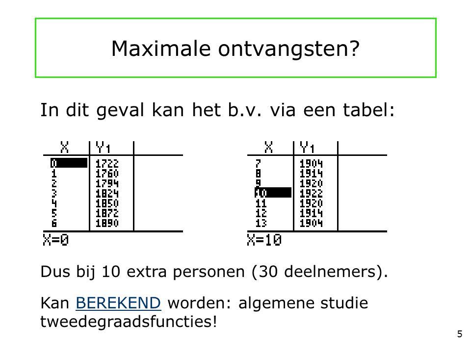 Maximale ontvangsten? In dit geval kan het b.v. via een tabel: Dus bij 10 extra personen (30 deelnemers). Kan BEREKEND worden: algemene studie tweedeg
