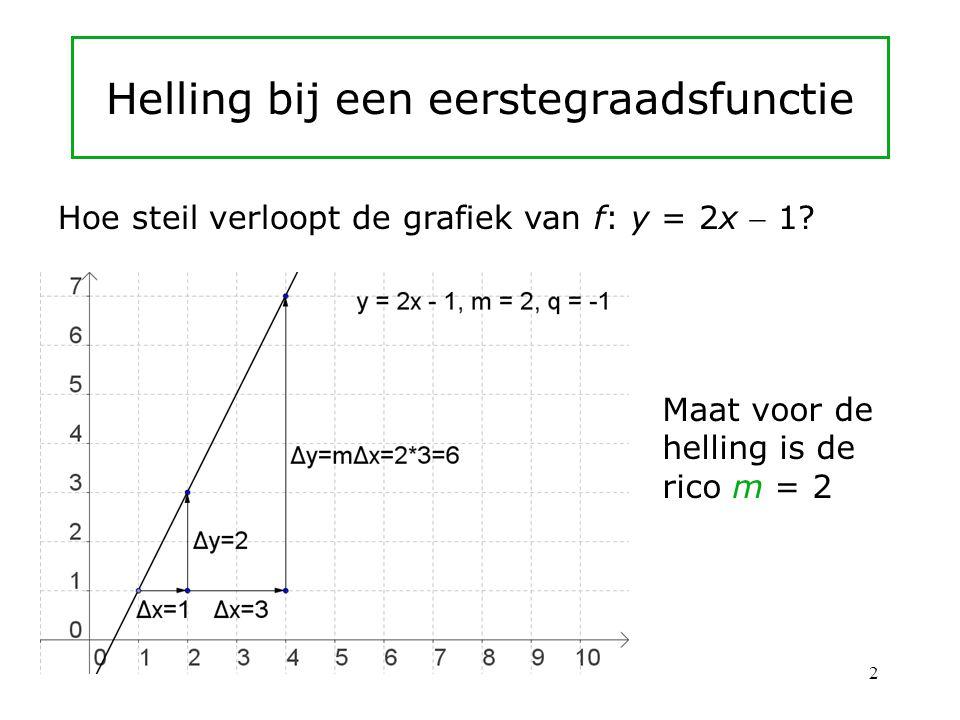Helling bij een eerstegraadsfunctie Hoe steil verloopt de grafiek van f: y = 2x  1.