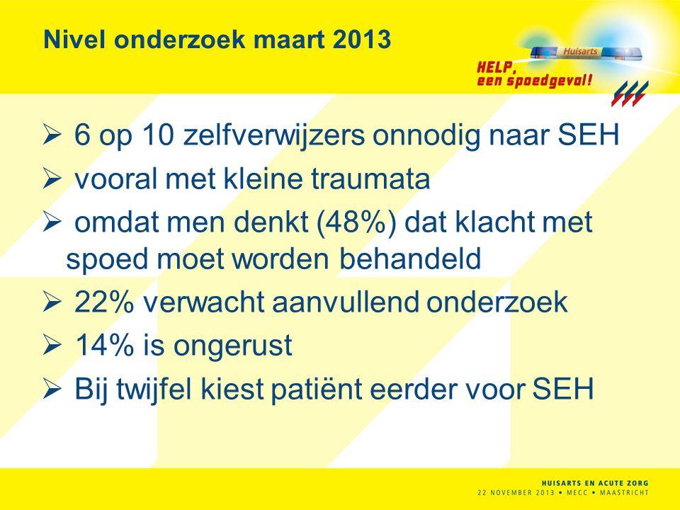 Nivel onderzoek maart 2013  6 op 10 zelfverwijzers onnodig naar SEH  vooral met kleine traumata  omdat men denkt (48%) dat klacht met spoed moet wo