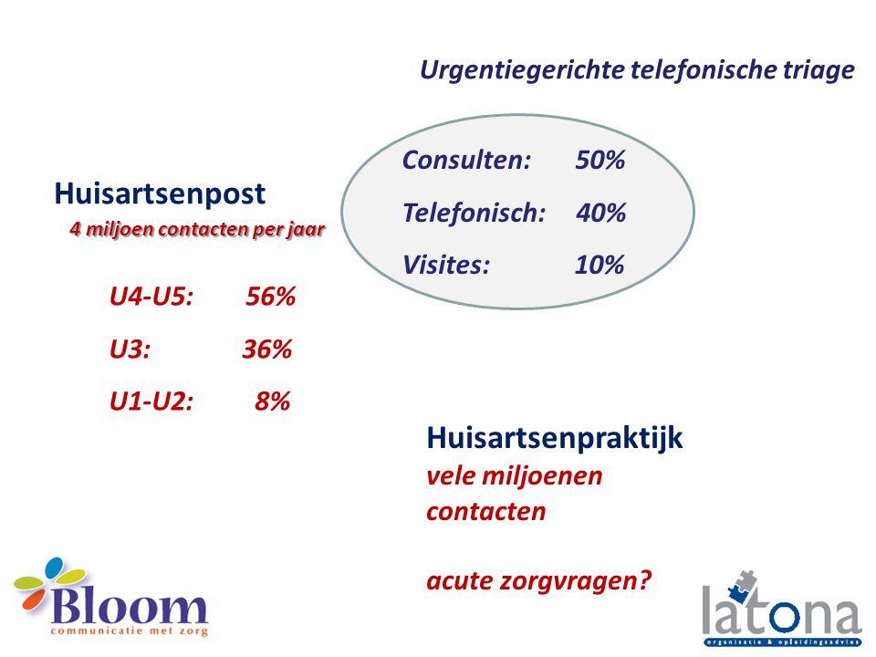 Kwaliteit telefonische triage Verhoging urgentie - afname kwaliteit TT Ruimte voor verbetering veiligheid hoog urgente contacten Lage incidentie maakt