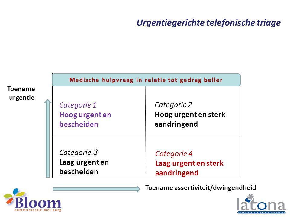 Urgentiegerichte telefonische triage 4 miljoen contacten per jaar Huisartsenpost U4-U5: 56% U3: 36% U1-U2: 8% Consulten: 50% Telefonisch: 40% Visites: