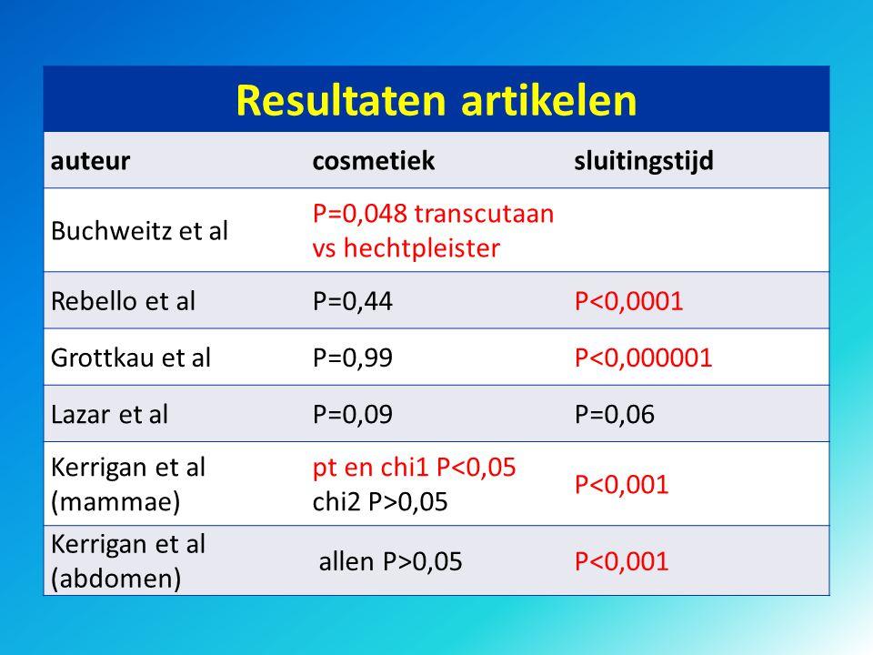 Resultaten artikelen auteurcosmetieksluitingstijd Buchweitz et al P=0,048 transcutaan vs hechtpleister Rebello et alP=0,44P<0,0001 Grottkau et alP=0,9